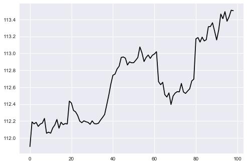 USDJPY 1 Hour Chart