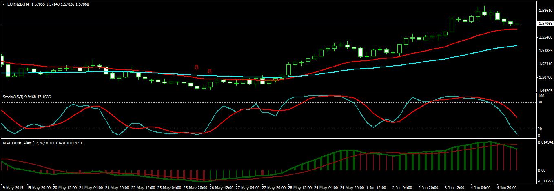 EURNZD H4 Chart