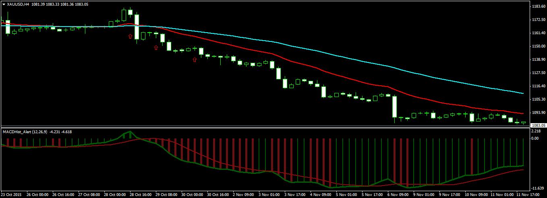 Swing Trading Gold
