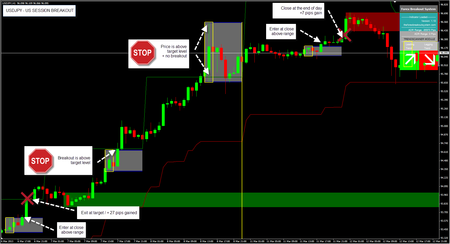 Forex Breakout System