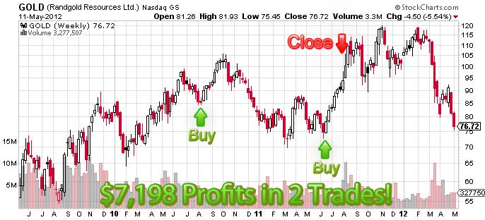 Universal Trading Profit